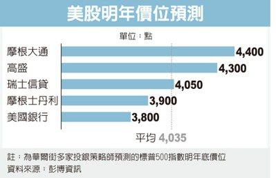 富豪挺美股 喊明年涨10%(photo:UDN)