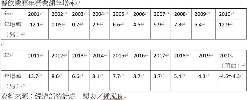 根據經濟部統計,餐飲業自2002年以來均為正成長,若今年確定為負成長,將是中斷餐飲連18紅。