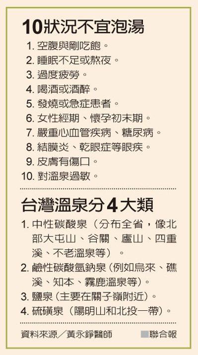 10狀況不宜泡湯 台灣溫泉分4大類 資料來源/黃永錚醫師