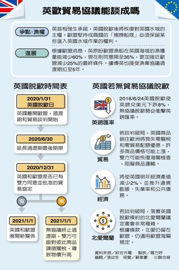 英欧贸易协议能谈成吗 制表/罗方妤(photo:UDN)
