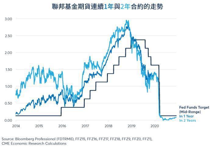 聯邦基金期貨顯示,聯儲局在未來兩年內調整利率的可能性較小。資料來源:芝商所