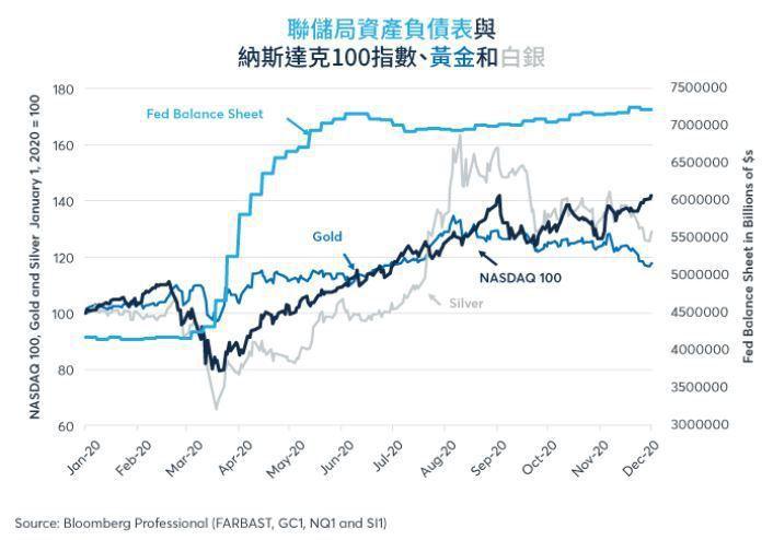Fed 3-5月的大規模量寬可能推動金屬和科技股上漲。資料來源:芝商所
