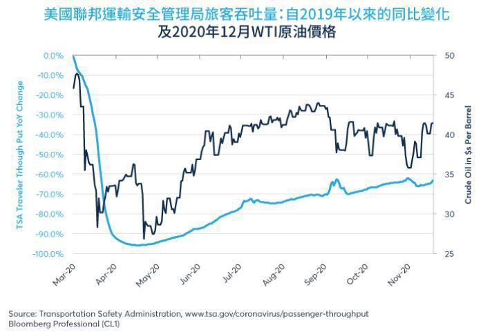 在11月17日當周,航空客運量比去年同期下降63%。資料來源:芝商所