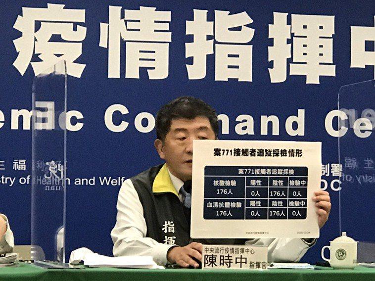 陳時中表示,國內無本土或境外移入新冠肺炎個案,針對本土病例案771接觸者176人...