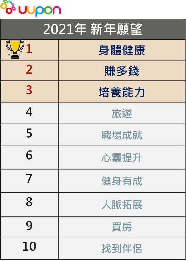 2020年最後倒數計時,UUPON大數據洞察解析,發現今年台灣人真的好辛苦。 圖...