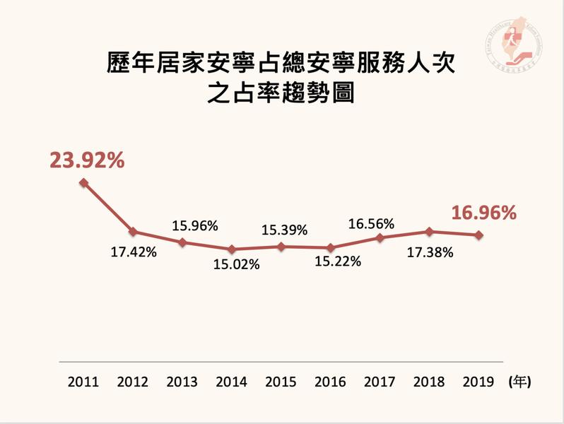歷年居家安寧占總安寧服務人次之占率趨勢圖。圖/台灣醫療改革基金會提供