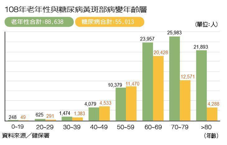 108年老年性與糖尿病黃斑部病變年齡層 製表/元氣周報