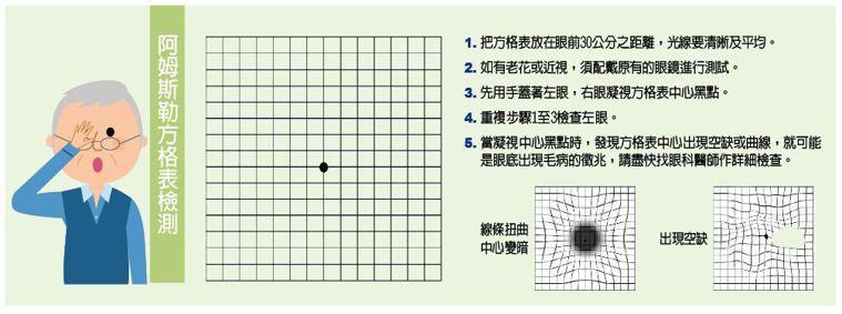 阿姆斯勒方格表檢測 圖/123RF 製表/元氣周報