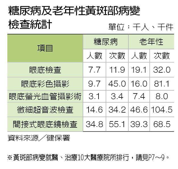 糖尿病及老年性黃斑部病變檢查統計 製表/元氣周報
