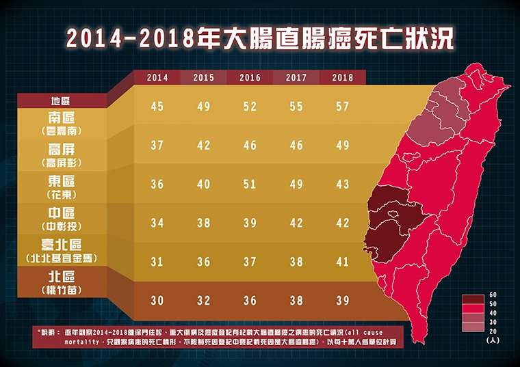 ▲2014至2018年台灣大腸直腸癌地區死亡狀況。(圖/中華民國大腸直腸外科學會...