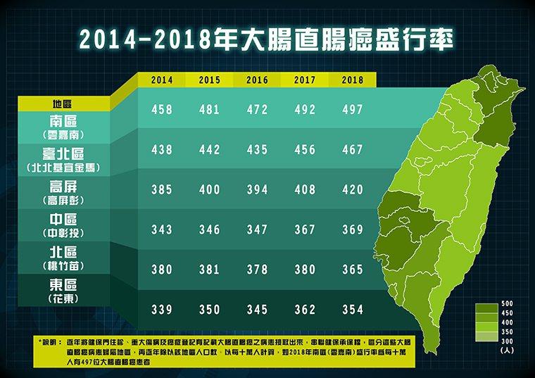 ▲2014至2018年台灣大腸直腸癌盛行率狀況。(圖/中華民國大腸直腸外科學會提...
