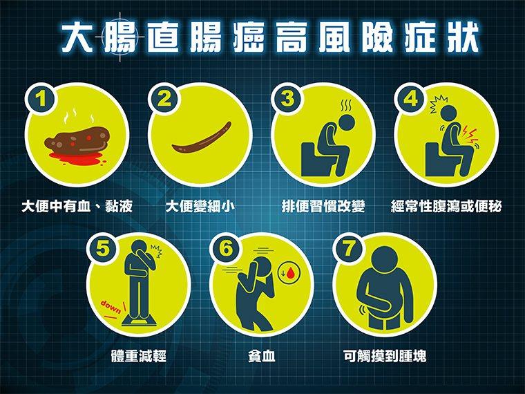 大腸直腸癌可預防 出現7大高風險症狀別輕忽!