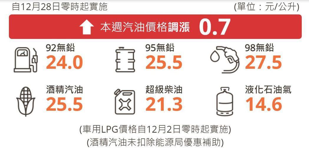 調整後的參考零售價格分別為92無鉛汽油每公升24.0元、95無鉛汽油每公升25....