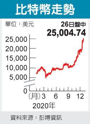比特币价格创高 触及25,000美元(photo:UDN)