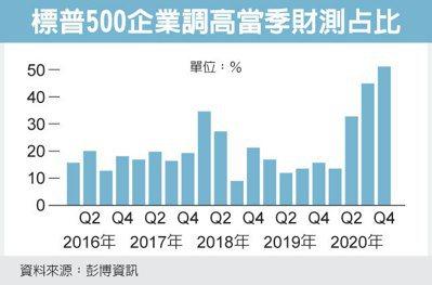 美企展望佳 明年股市看涨(photo:UDN)
