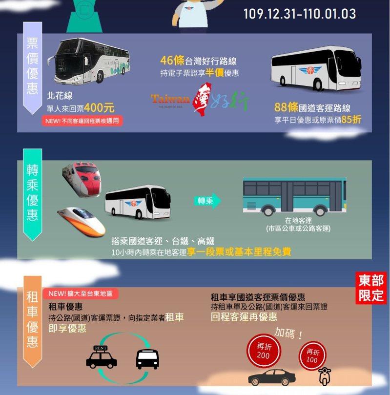 110年元旦連假將至,為迎接返鄉及出遊旅客,客運等公共運輸有不少運輸優惠。圖/高雄市區監理所提供