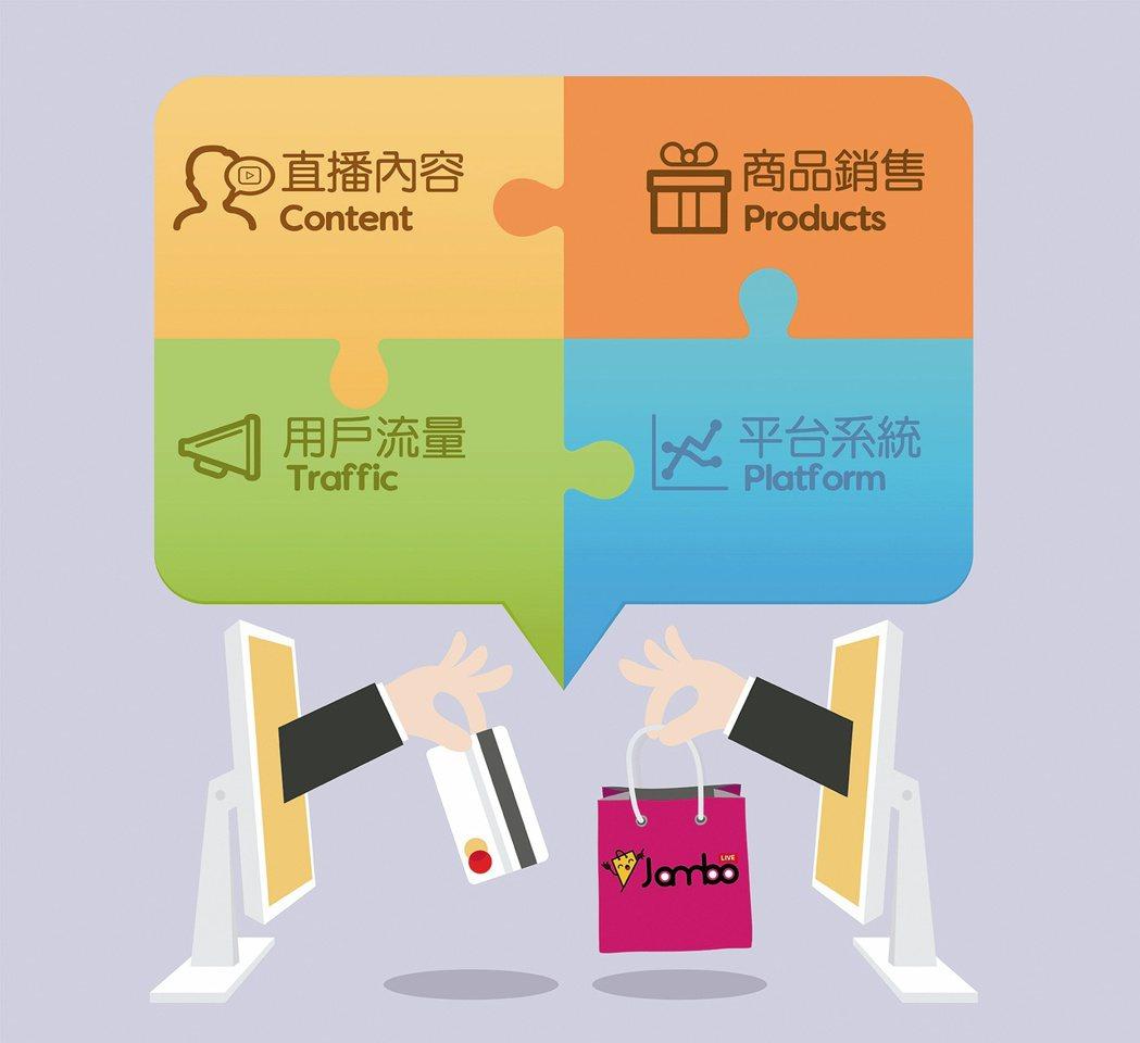 就醬播平台整合直播四大元素:直播內容、商品銷售、用戶流量、平台系統,協助品牌更順...
