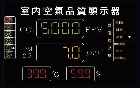 圖為峰緯停車場監控系統之空氣品質即時數據顯示面板。 峰緯/提供