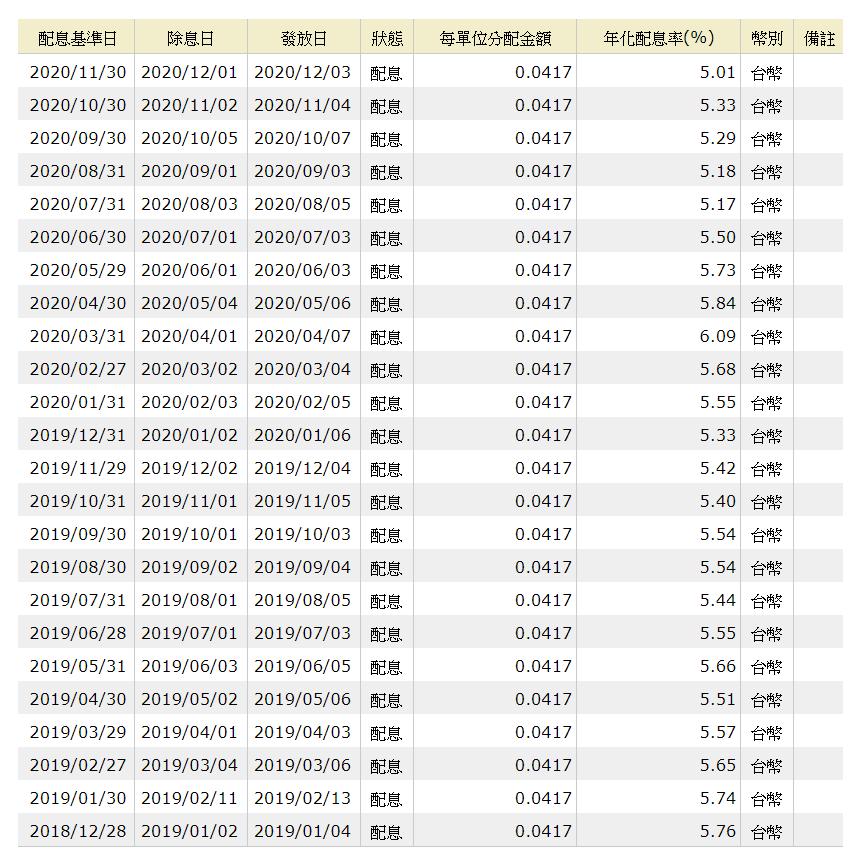 路博邁AR台灣股票基金成立來的配息紀錄。資料來源:MoneyDJ理財網