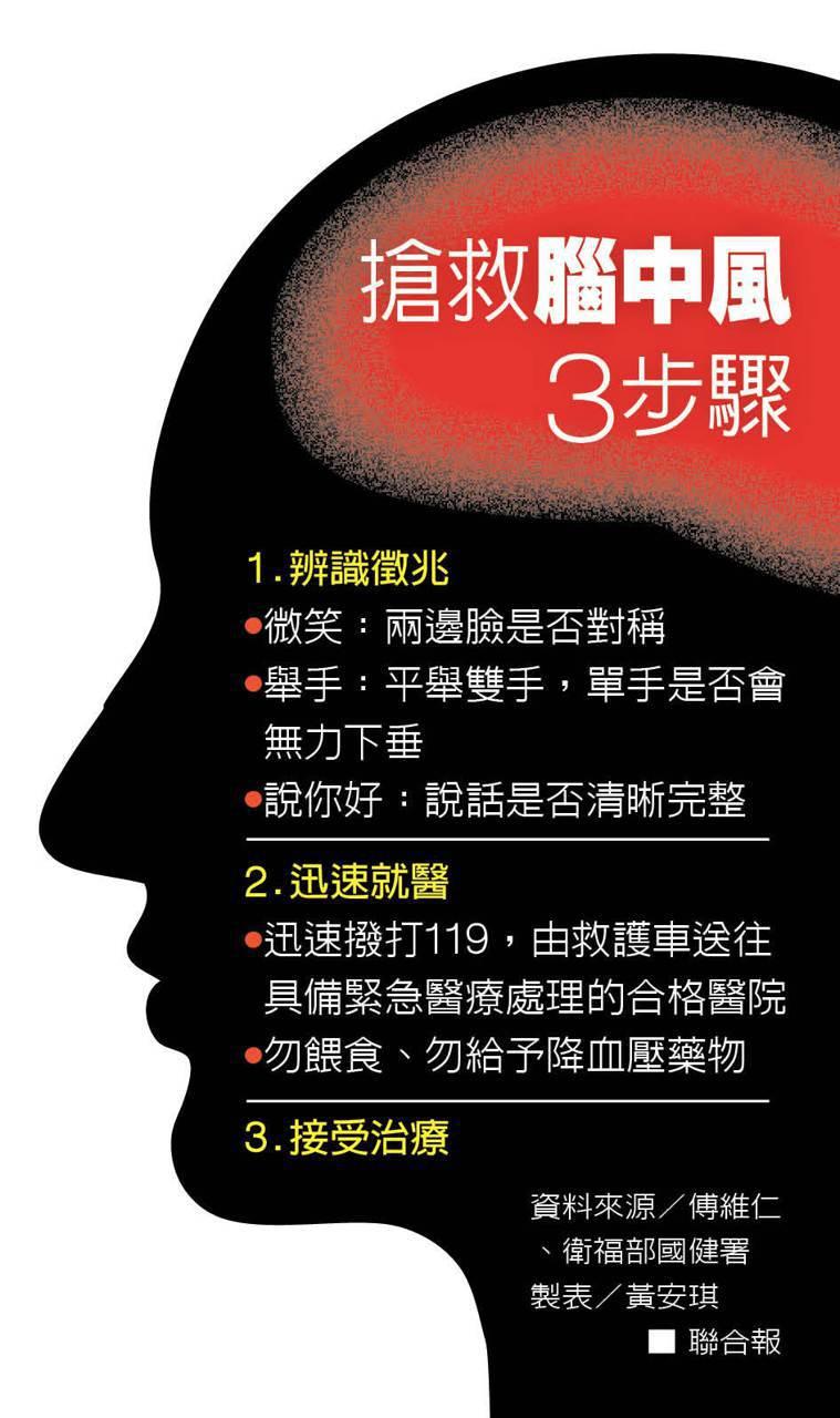 搶救腦中風3步驟 製表/黃安琪