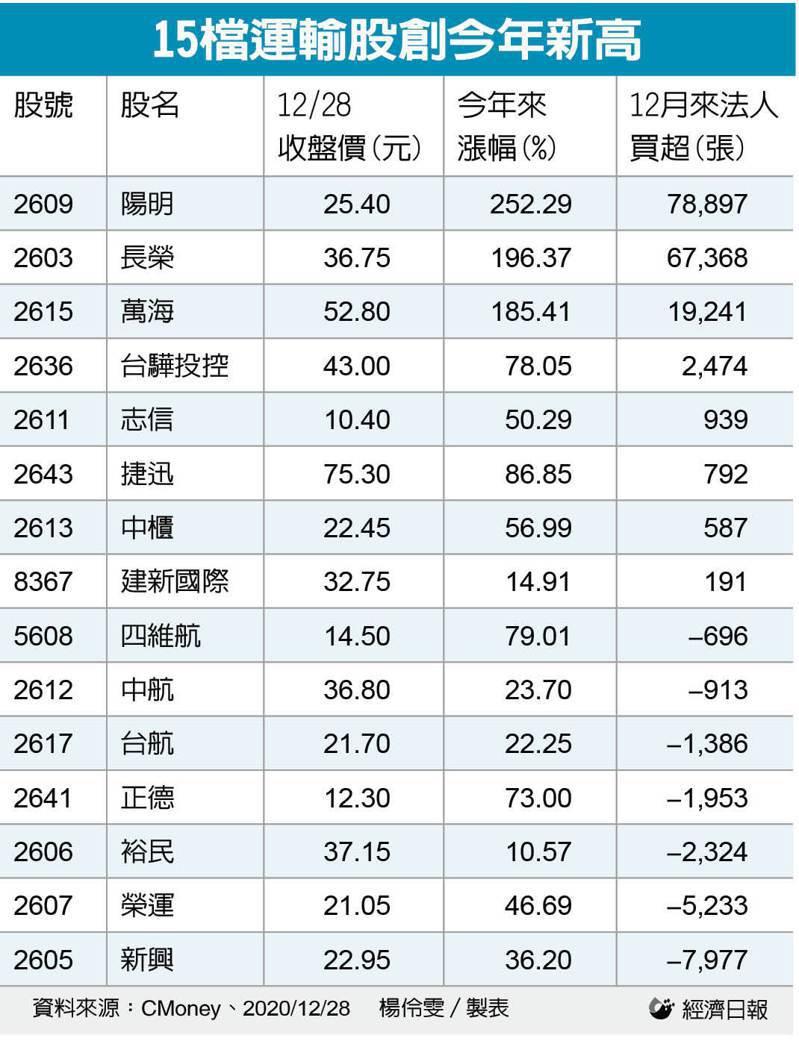 15檔運輸股創今年新高。記者楊伶雯/製表