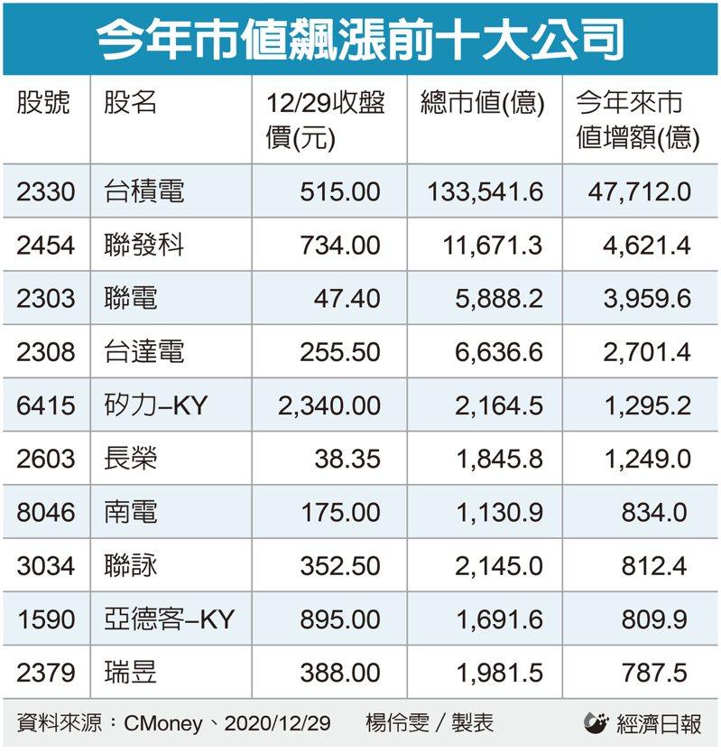 今年市值飆漲前十大公司。(製表:記者楊伶雯)
