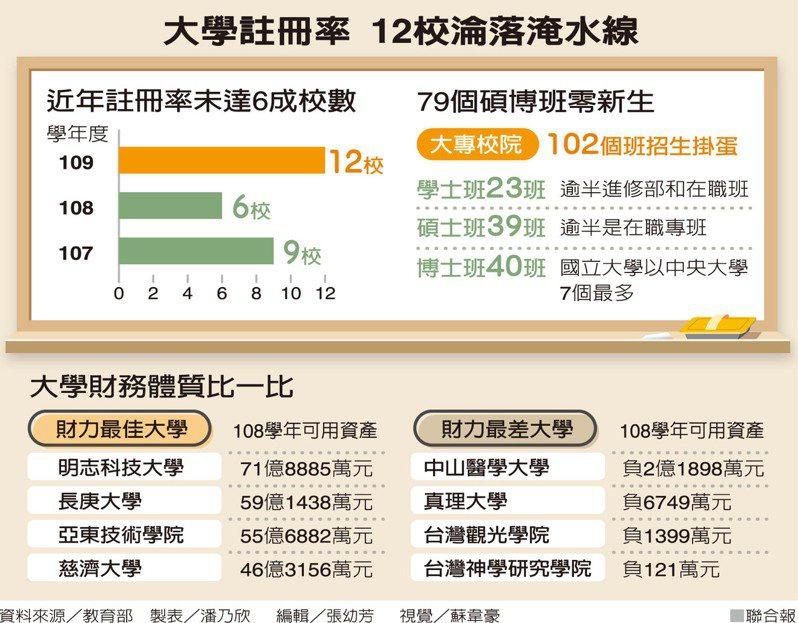 大學註冊率 12校淪落淹水線 製表/潘乃欣