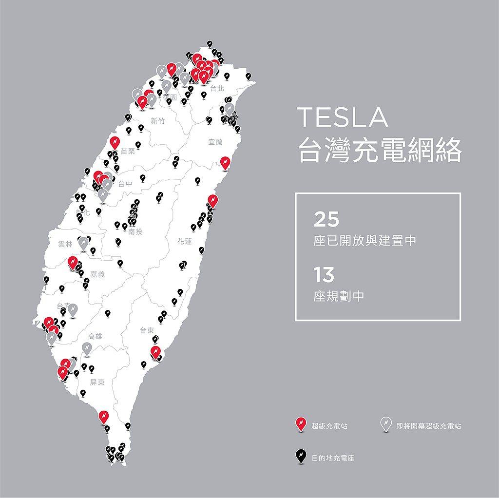 特斯拉宣布2021年目標於北、中、南各地再規劃13座全新超級充電站,新增包括大台...
