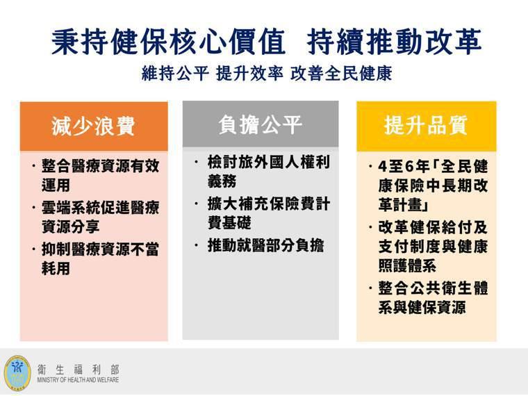 陳時中表示,減少浪費、負擔公平、提升品質,這三個面向都很重要包括近來常被談論的,...