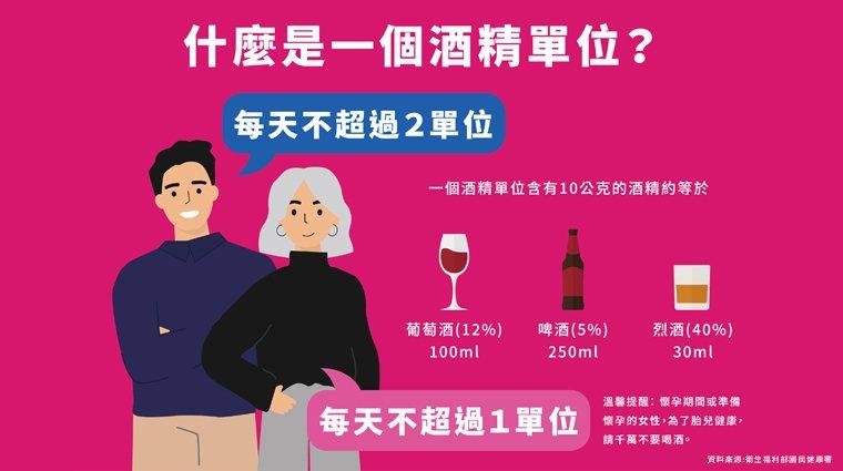 ▲酒精單位的計算方式。(圖/DRINKiQ提供)