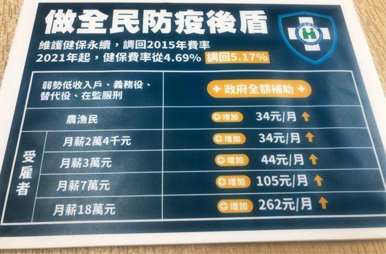 明年健保費率試算。記者楊雅棠/攝影