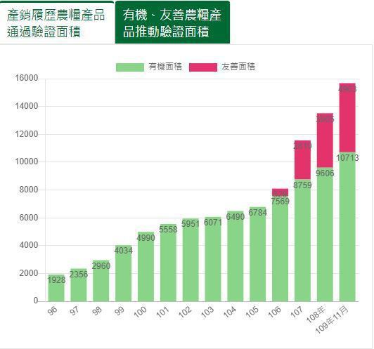 有機耕作與友善耕作統計圖。圖/取自農糧署官網