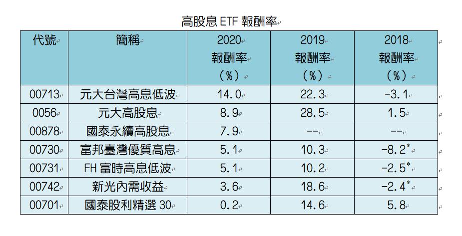 近三年高股息ETF報酬率表現。星號為當年度成立來績效。資料來源:CMoney。採...