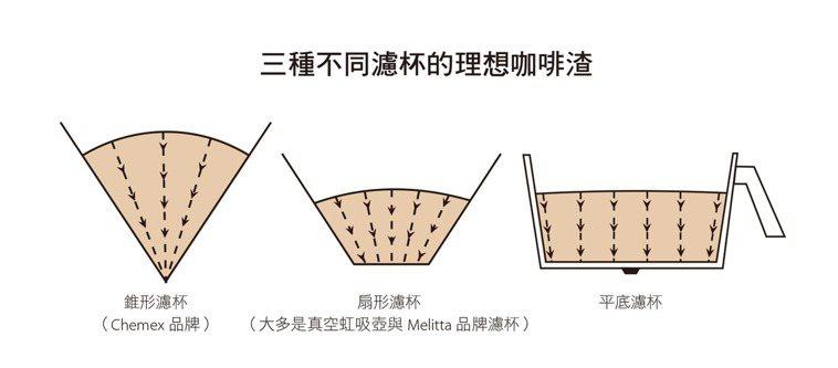 若是在理想咖啡粉層表面的任何一點,畫一條連到濾杯底部出口的垂直線,每一條線的長度...