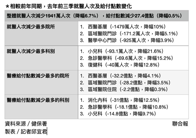 台灣社會未受到新冠肺炎侵襲,但疫情已大幅改變人們的就醫行為。製表/記者邱宜君