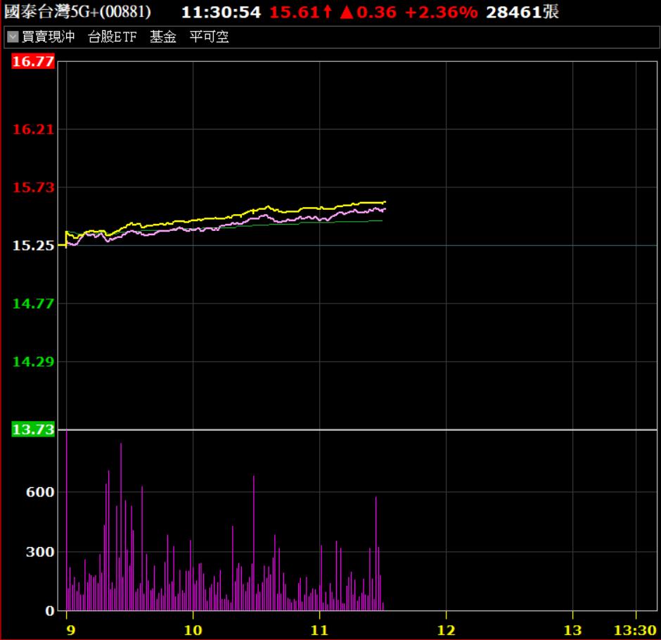 00881開年日漲幅居台股ETF第一。券商軟體