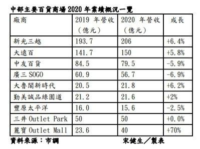 中部主要百貨商場2020年業績概況一覽。記者宋健生/製表
