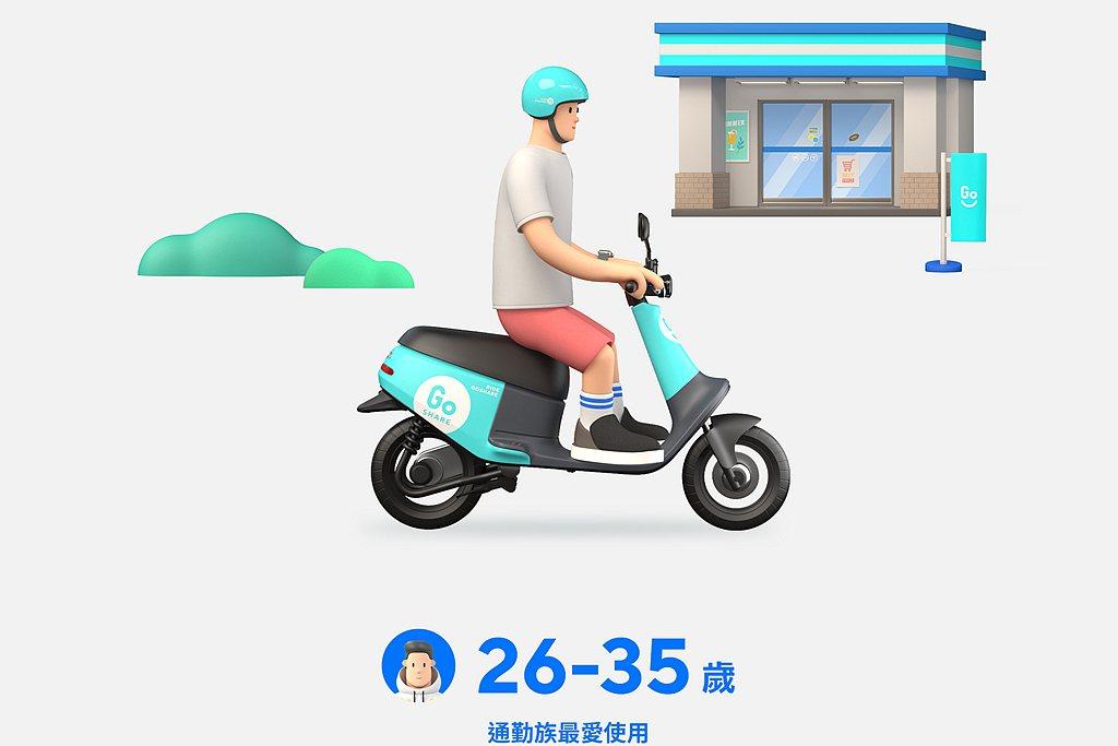 使用族群方面26-35歲通勤族為GoShare騎乘主力,且每天使用GoShare...