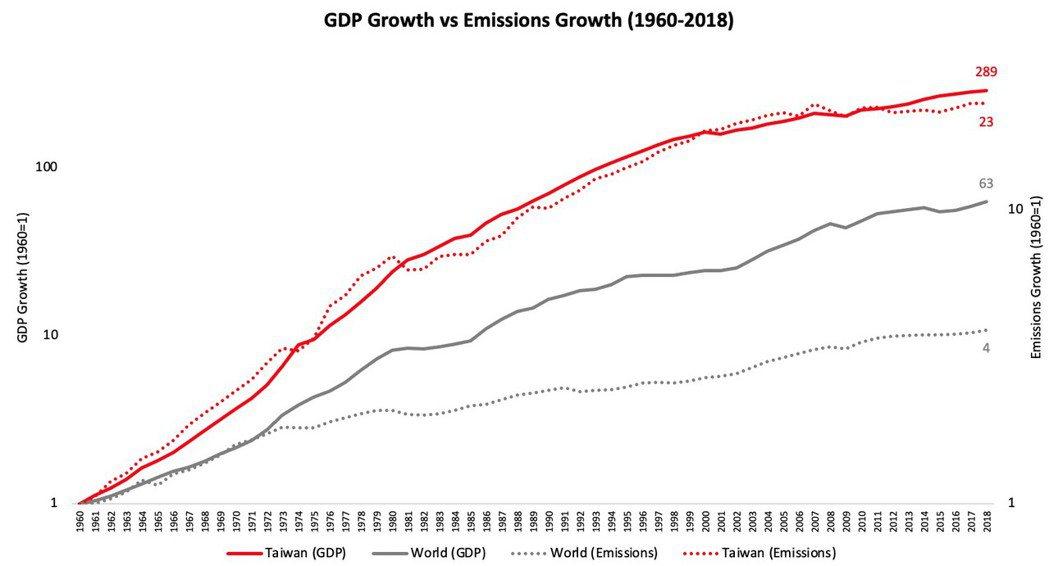 1960-2018年GDP和碳排放量成長。資料來源/Global Carbon ...