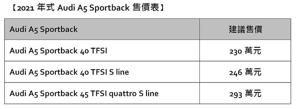 小改款Audi A5 Sportback台灣導入三種車型,建議售價自230萬起。...