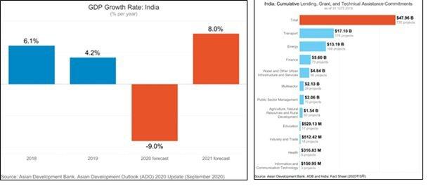 2021 India Economic Forecast及2020 India ...