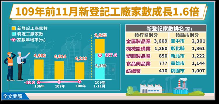 去年前11月新登記工廠家數成長1.6倍,金屬製品業居首,機械設備業次之,塑膠製品業再次之。 圖/經濟部提供