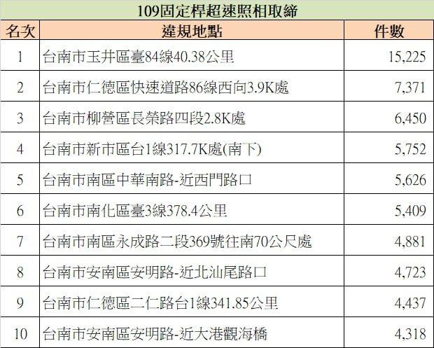 台南市固定測速桿取締地點和件數。表/台南市交通大隊提供
