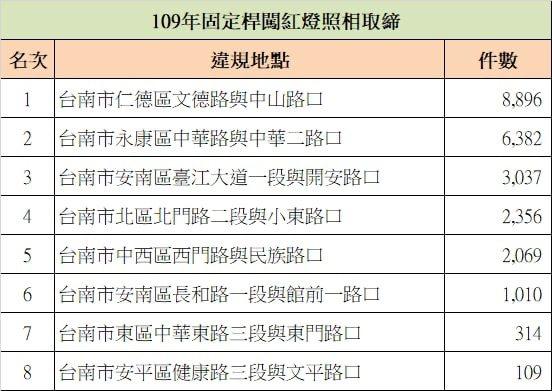 台南市固定桿取締闖紅燈地點和件數。表/台南市警交通大隊提供