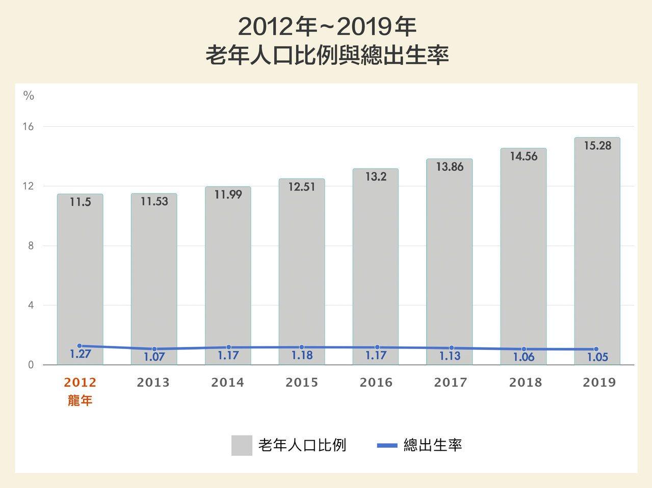 台灣少子、高齡現象持續攀升,總出生率逐漸下降,老年人口比例迅速往超高齡國家邁進。...