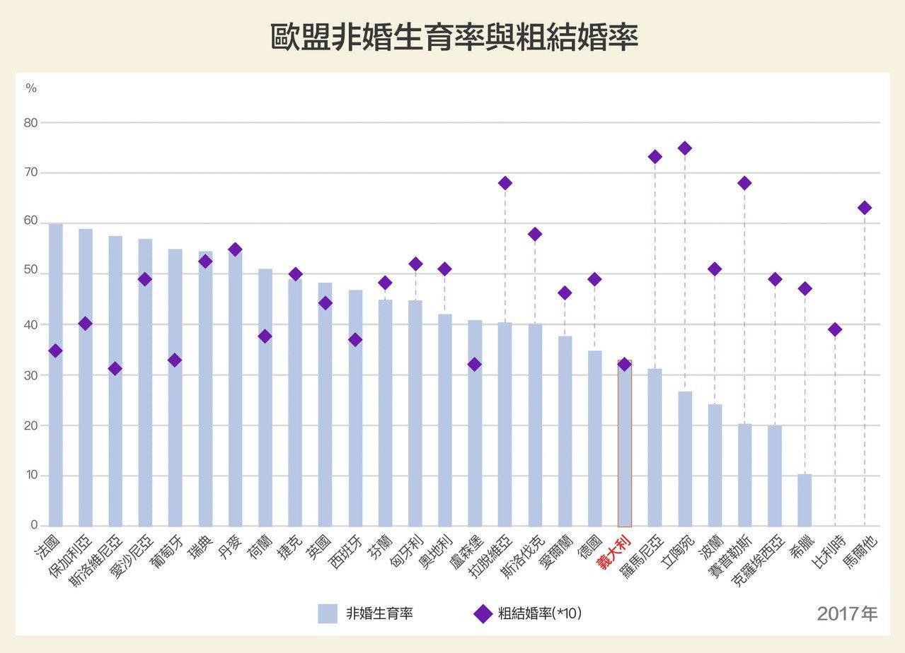 義大利總生育率墊底,結婚率(僅略高於斯洛維尼亞)、非婚生育率也是歐盟末段班。研究...