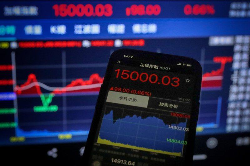 台北股市5日開高震盪收紅,收盤漲98點,漲破15,000點大關。中央社