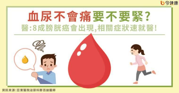 血尿不會痛要不要緊?醫:8成膀胱癌會出現,相關症狀速就醫!