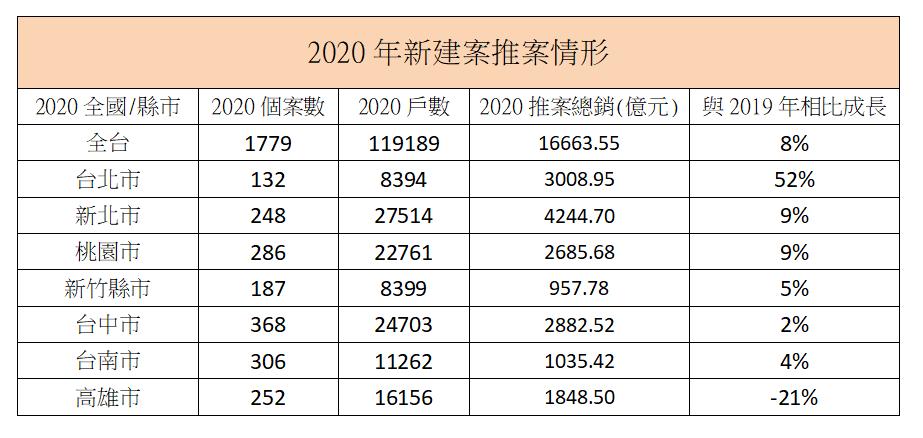 資料來源:591新建案、各案場