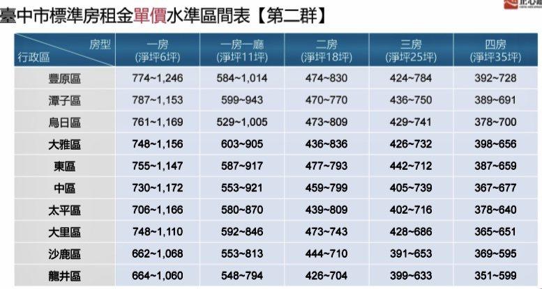 台中市標準房租金單價水準區間表。正心不動產估價師聯合事務所提供